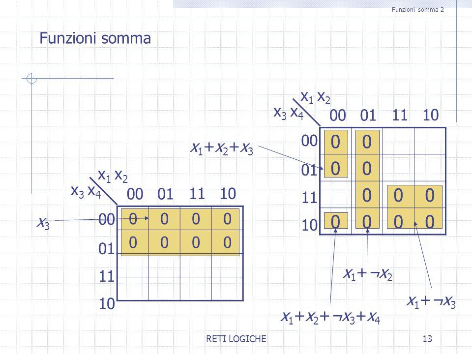 Funzioni somma x1 x2 x3 x4 00 01 11 10 00 x1+x2+x3 01 x1 x2 x3 x4 00