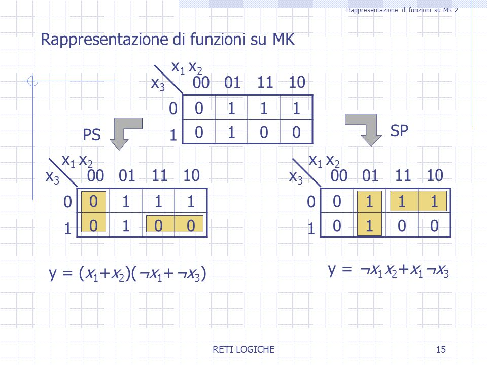 Rappresentazione di funzioni su MK 2