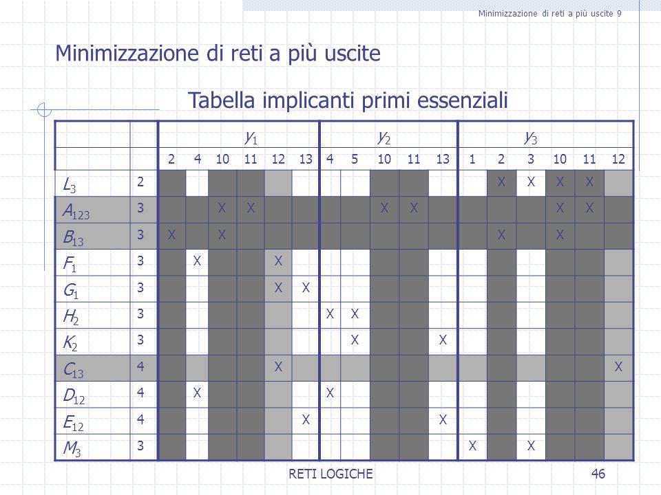 Minimizzazione di reti a più uscite 9