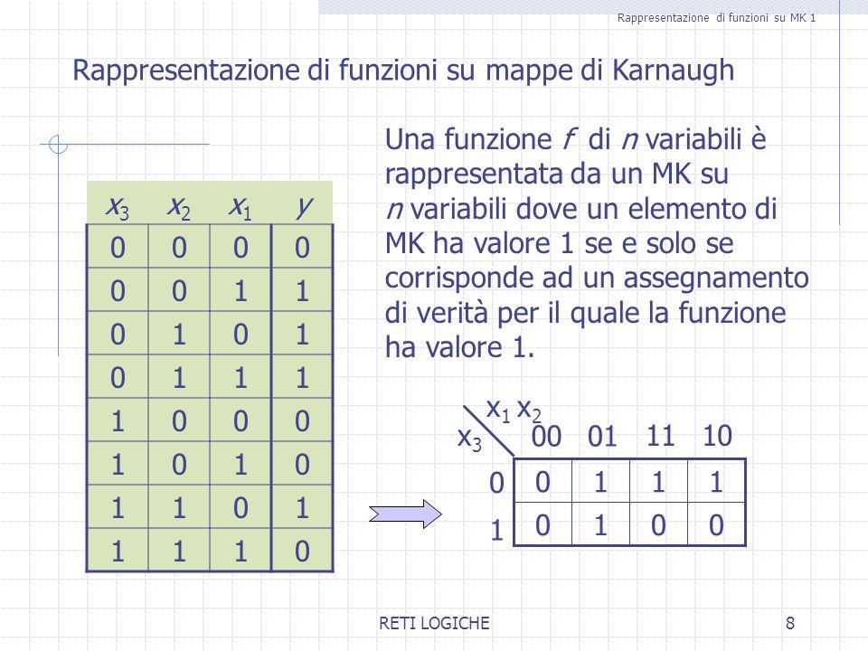 Rappresentazione di funzioni su MK 1