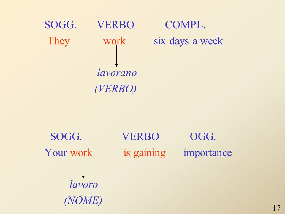 SOGG. VERBO COMPL. They work six days a week lavorano (VERBO) SOGG