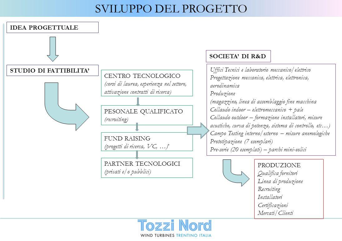 SVILUPPO DEL PROGETTO IDEA PROGETTUALE SOCIETA' DI R&D