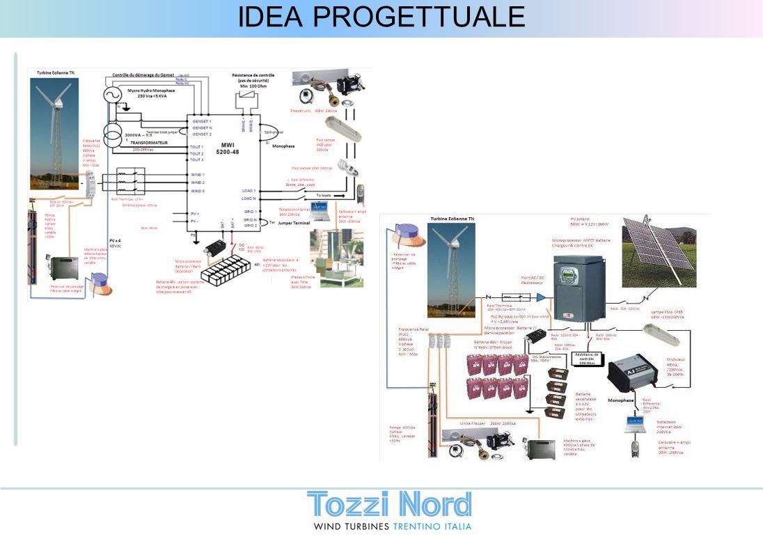 IDEA PROGETTUALE