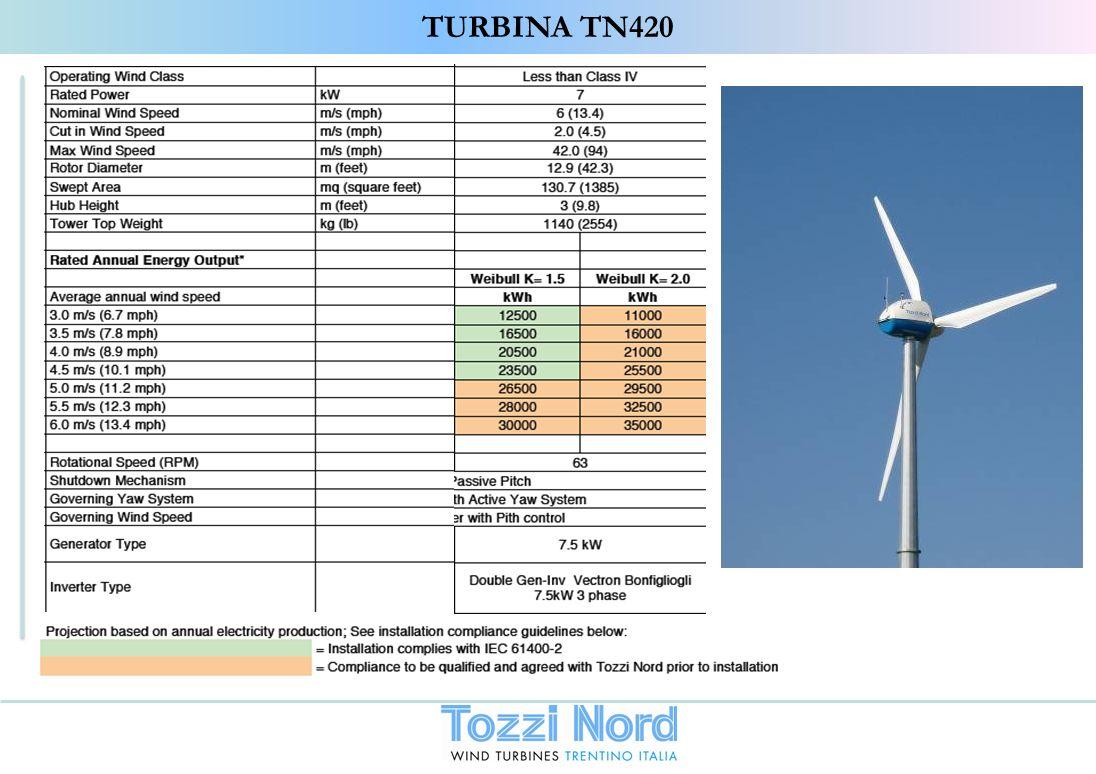 TURBINA TN420 38
