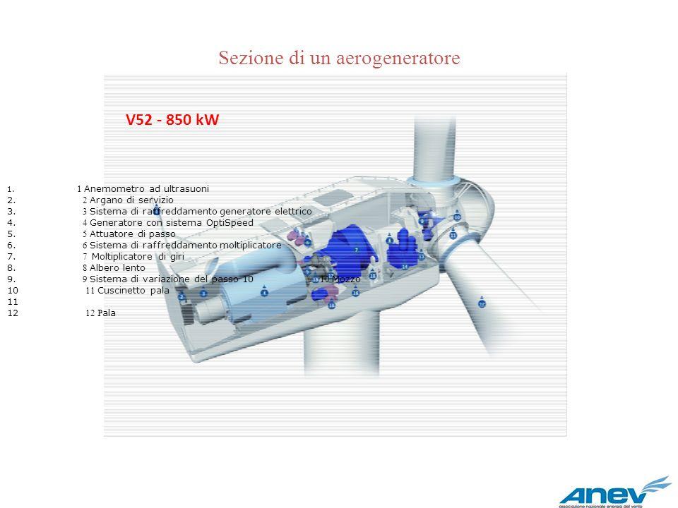 Sezione di un aerogeneratore