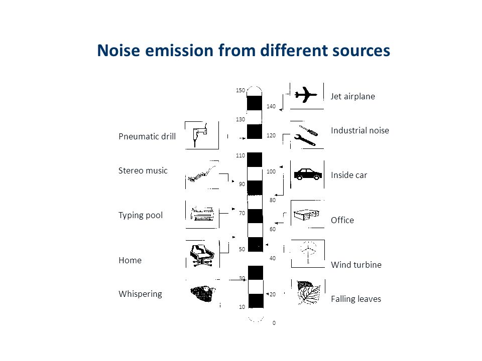 Noise emission from different sources