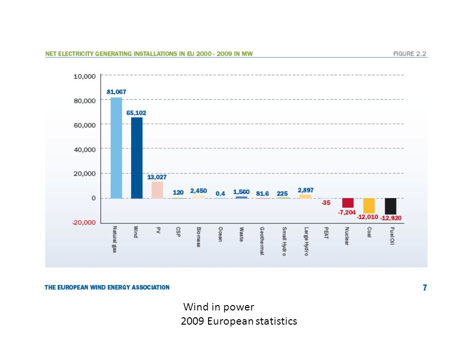 Wind in power 2009 European statistics