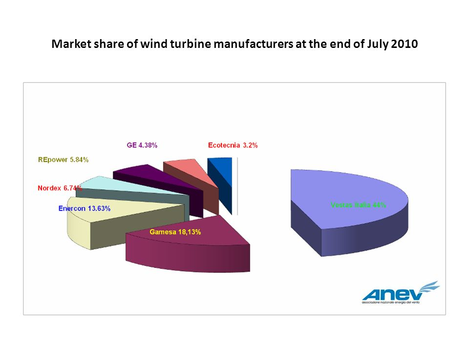 Market share of wind turbine manufacturers at the end of July 2010