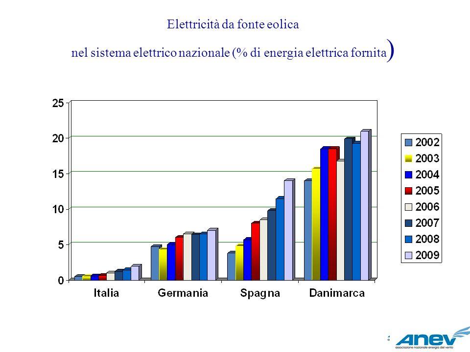 Elettricità da fonte eolica nel sistema elettrico nazionale (% di energia elettrica fornita)