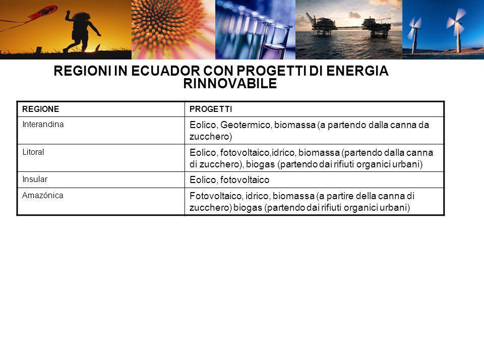 REGIONI IN ECUADOR CON PROGETTI DI ENERGIA RINNOVABILE