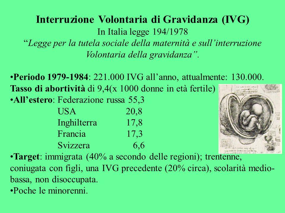 Interruzione Volontaria di Gravidanza (IVG)