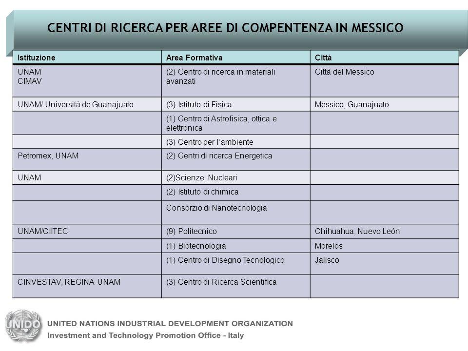 CENTRI DI RICERCA PER AREE DI COMPENTENZA IN MESSICO