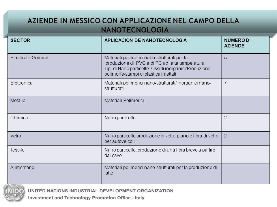 AZIENDE IN MESSICO CON APPLICAZIONE NEL CAMPO DELLA