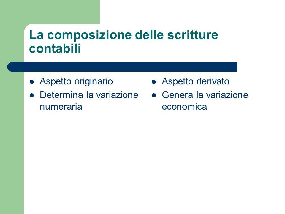 La composizione delle scritture contabili
