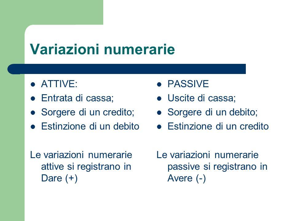 Variazioni numerarie ATTIVE: Entrata di cassa; Sorgere di un credito;