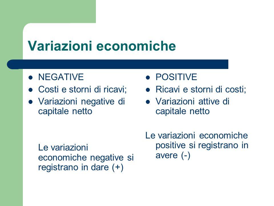 Variazioni economiche