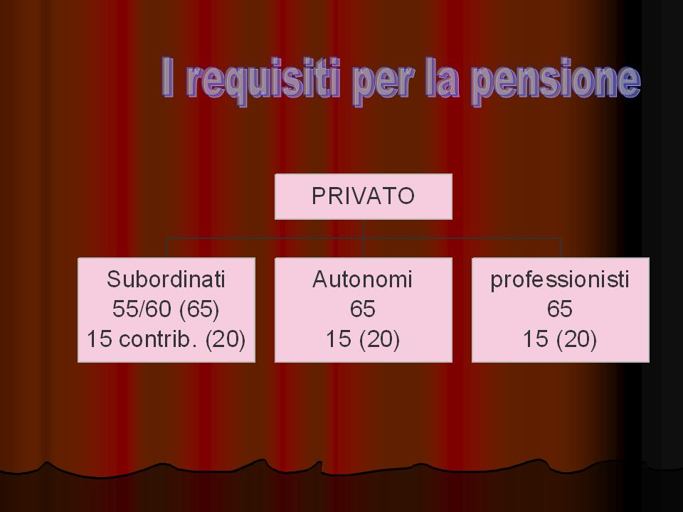 I requisiti per la pensione