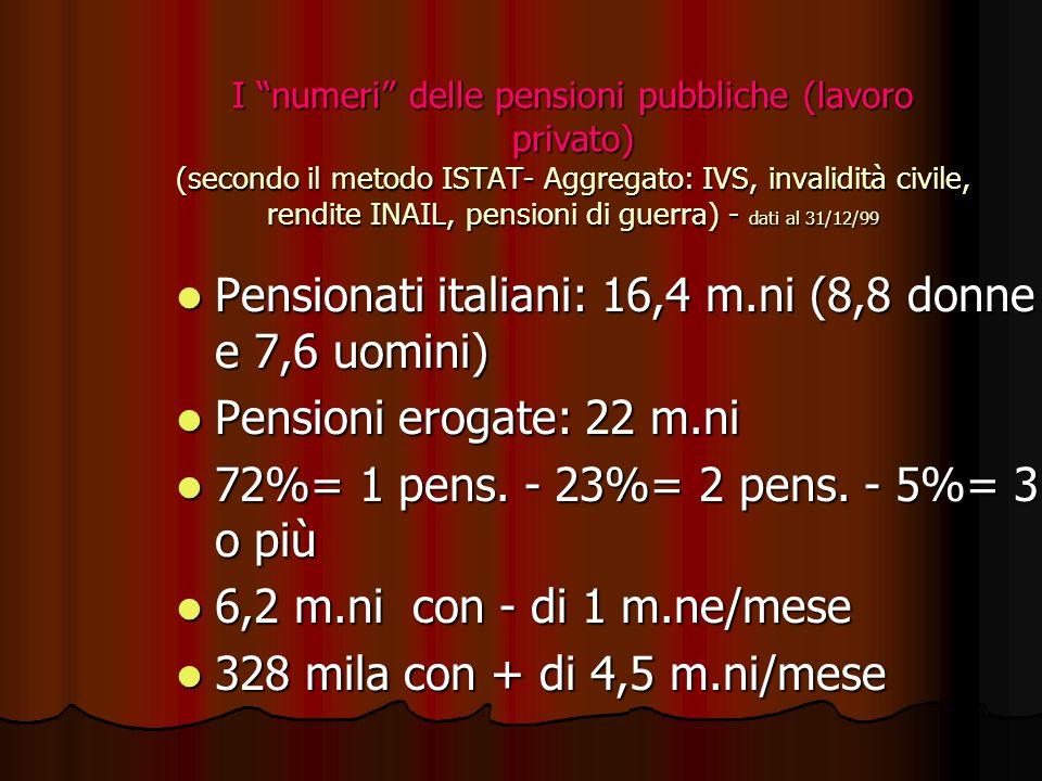 Pensionati italiani: 16,4 m.ni (8,8 donne e 7,6 uomini)