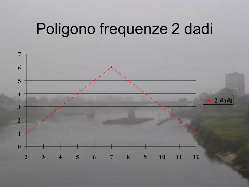 Poligono frequenze 2 dadi