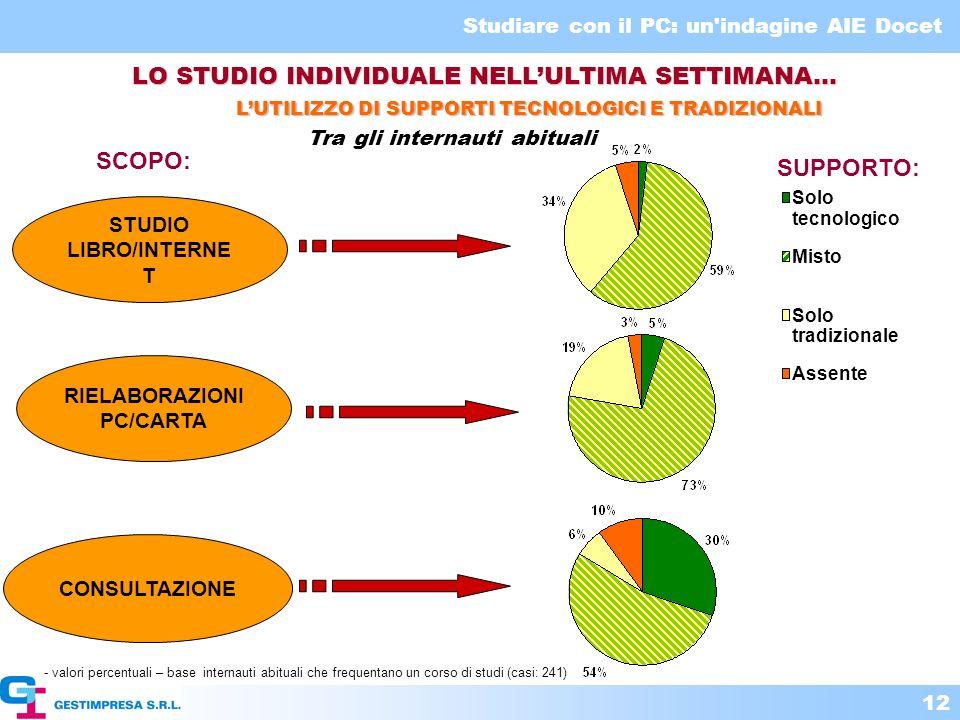 LO STUDIO INDIVIDUALE NELL'ULTIMA SETTIMANA…