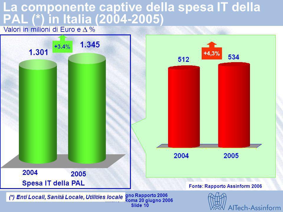 La componente captive della spesa IT della PAL (