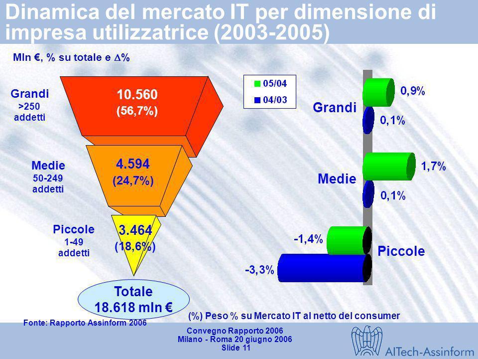 (%) Peso % su Mercato IT al netto del consumer