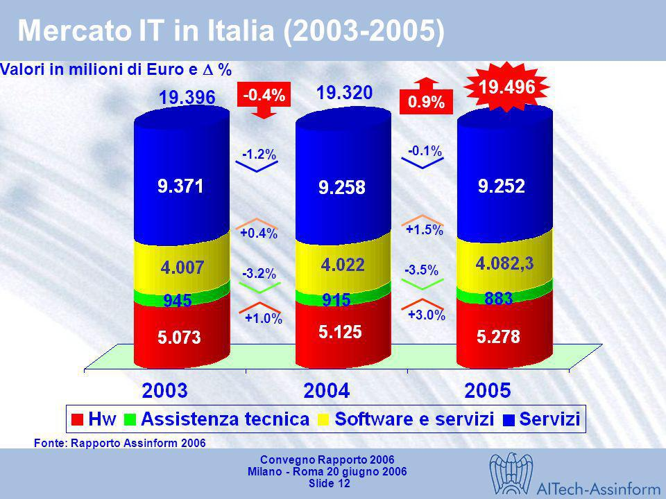 Mercato IT in Italia (2003-2005)