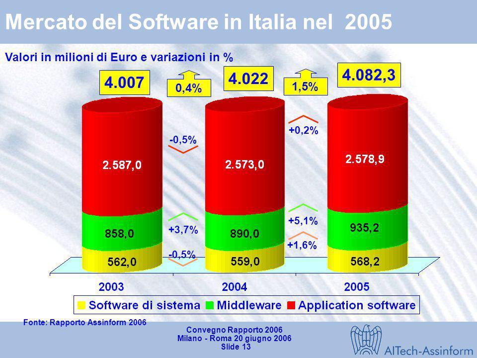 Mercato del Software in Italia nel 2005