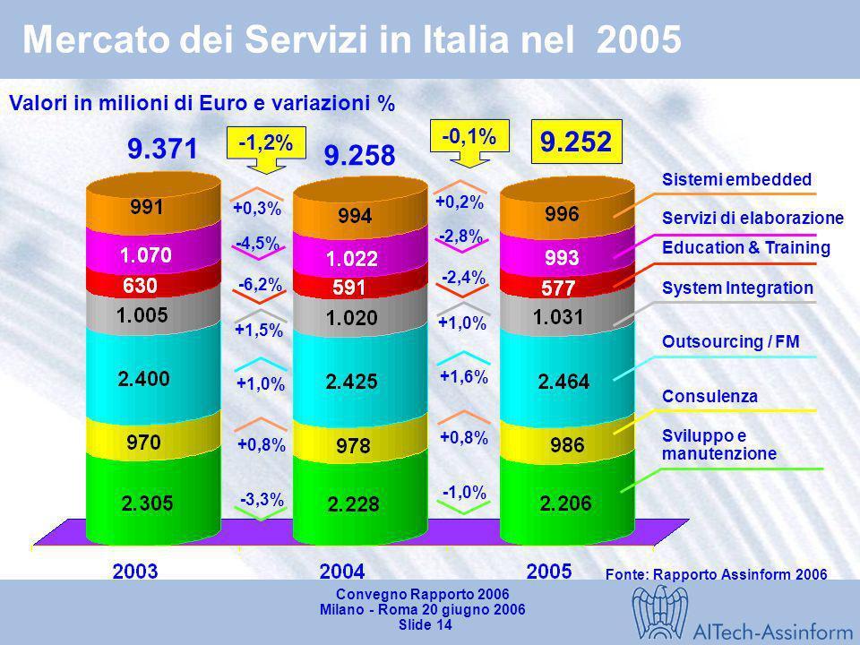 Mercato dei Servizi in Italia nel 2005