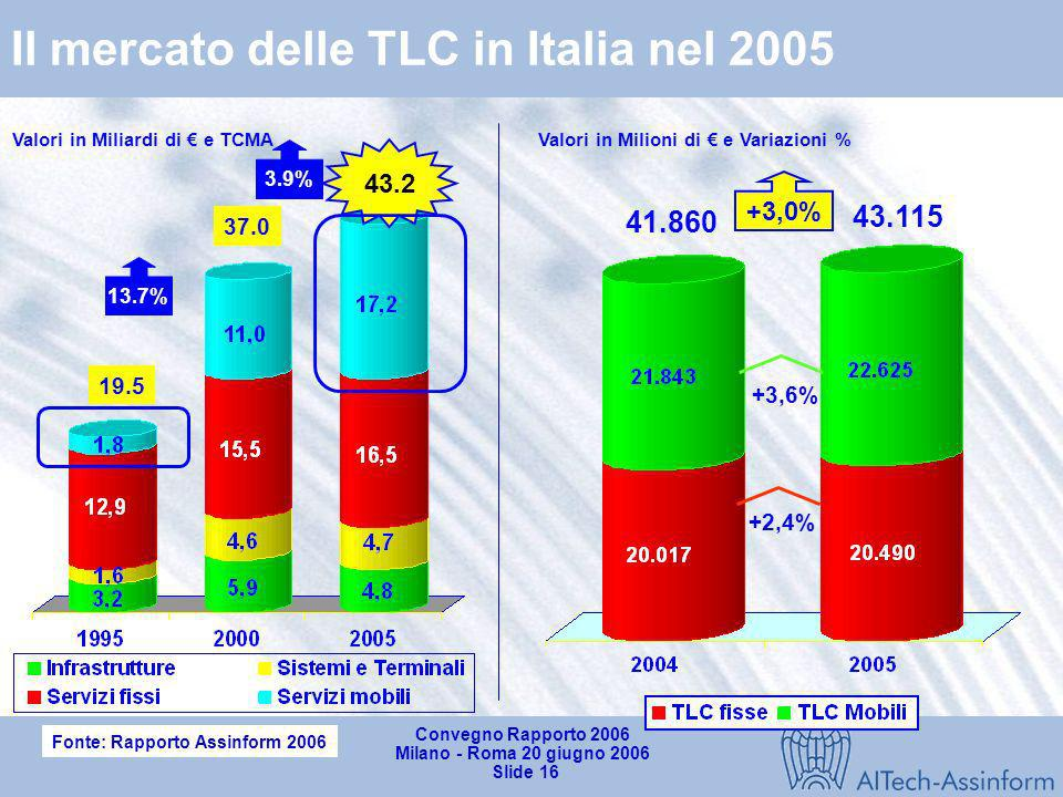 Il mercato delle TLC in Italia nel 2005