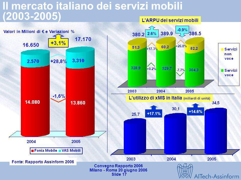 Il mercato italiano dei servizi mobili (2003-2005)