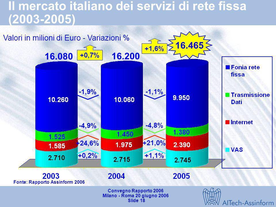 Il mercato italiano dei servizi di rete fissa (2003-2005)
