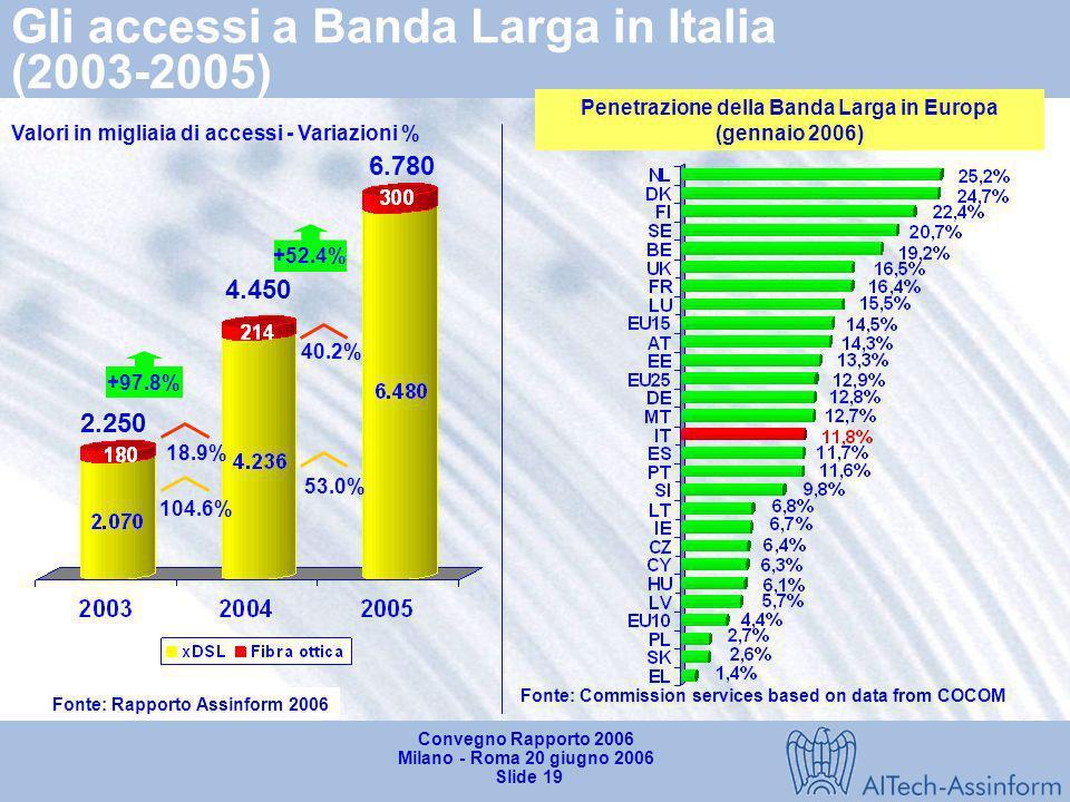 Gli accessi a Banda Larga in Italia (2003-2005)