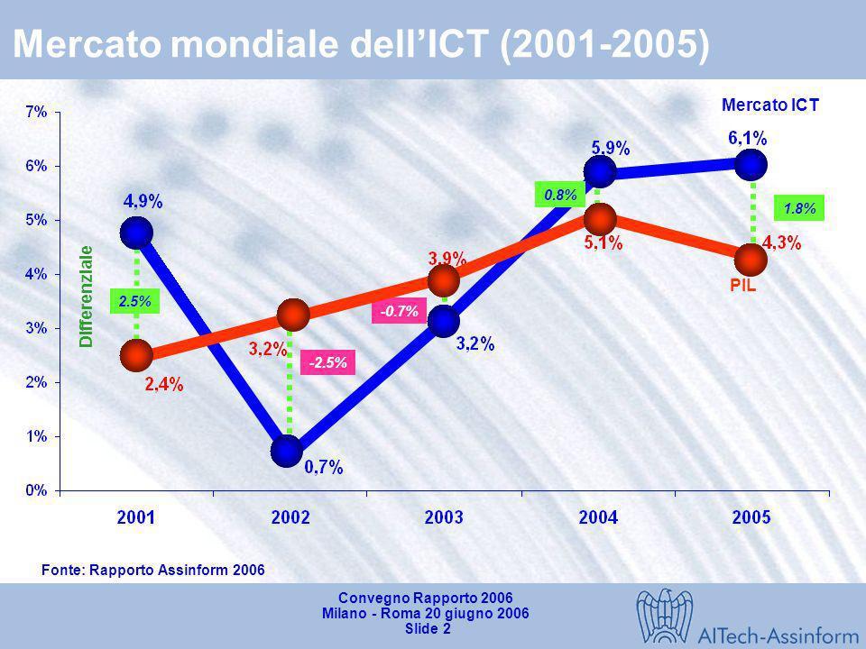 Mercato mondiale dell'ICT (2001-2005)
