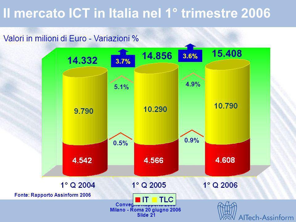 Fonte: Rapporto Assinform 2006