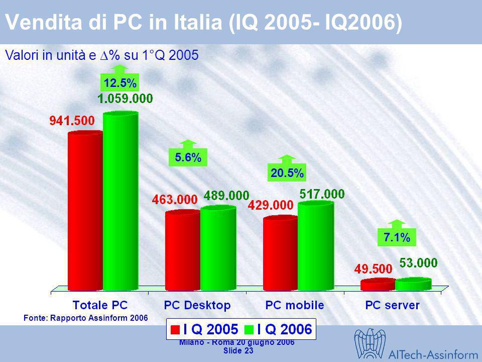 Vendita di PC in Italia (IQ 2005- IQ2006)
