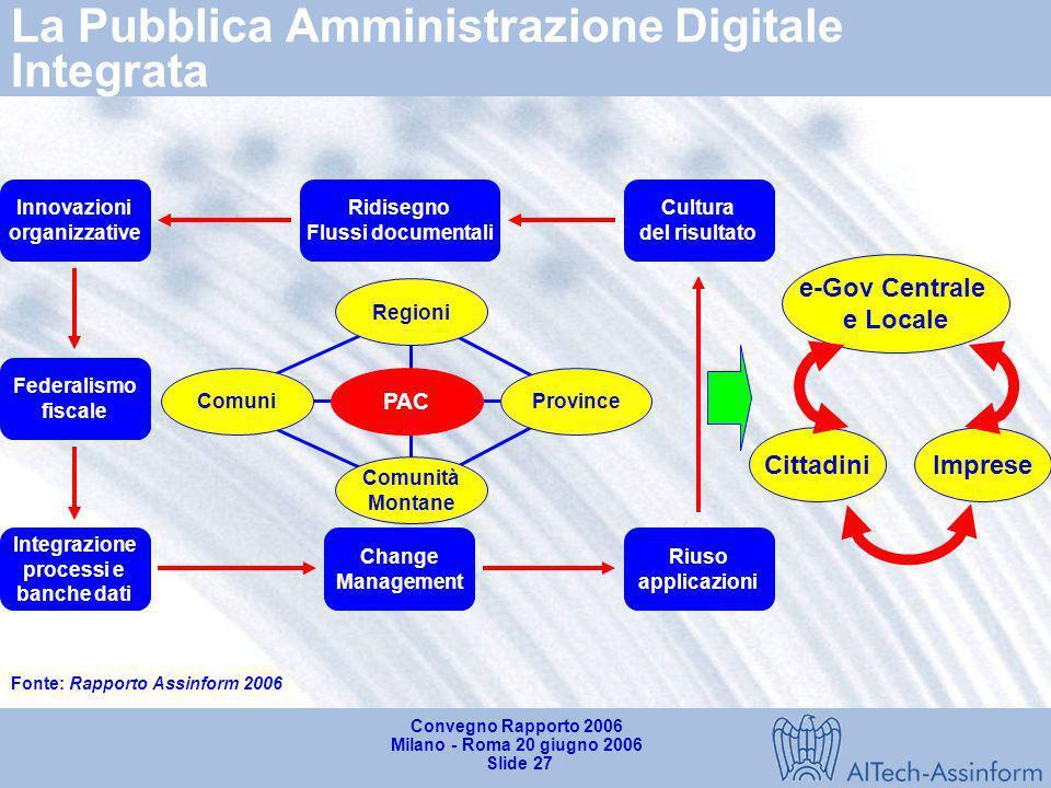La Pubblica Amministrazione Digitale Integrata