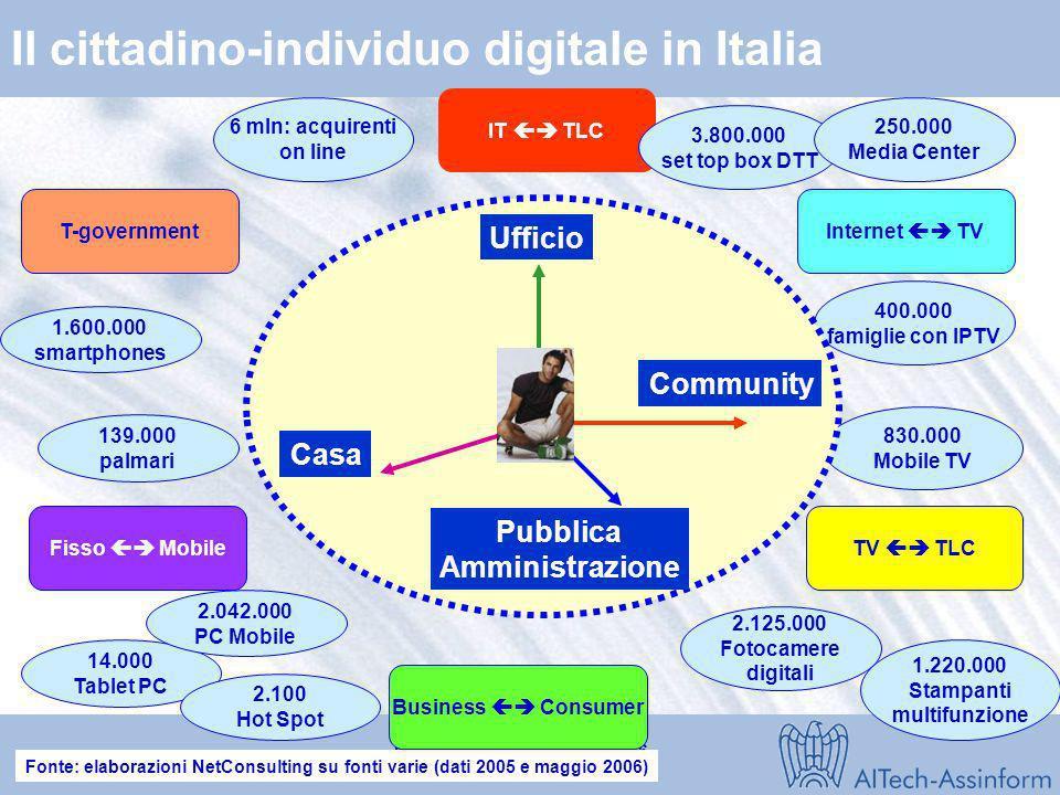 Il cittadino-individuo digitale in Italia