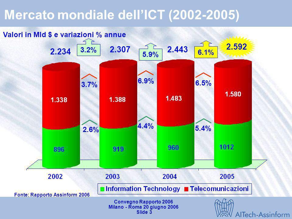 Mercato mondiale dell'ICT (2002-2005)