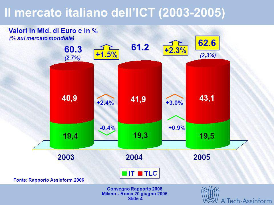 Il mercato italiano dell'ICT (2003-2005)
