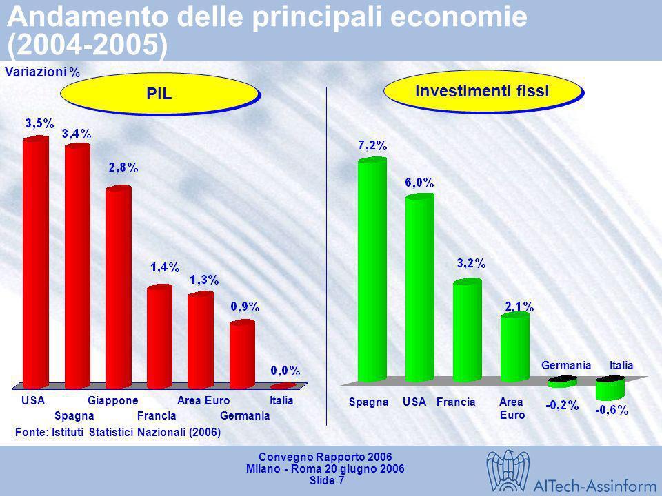 Andamento delle principali economie (2004-2005)