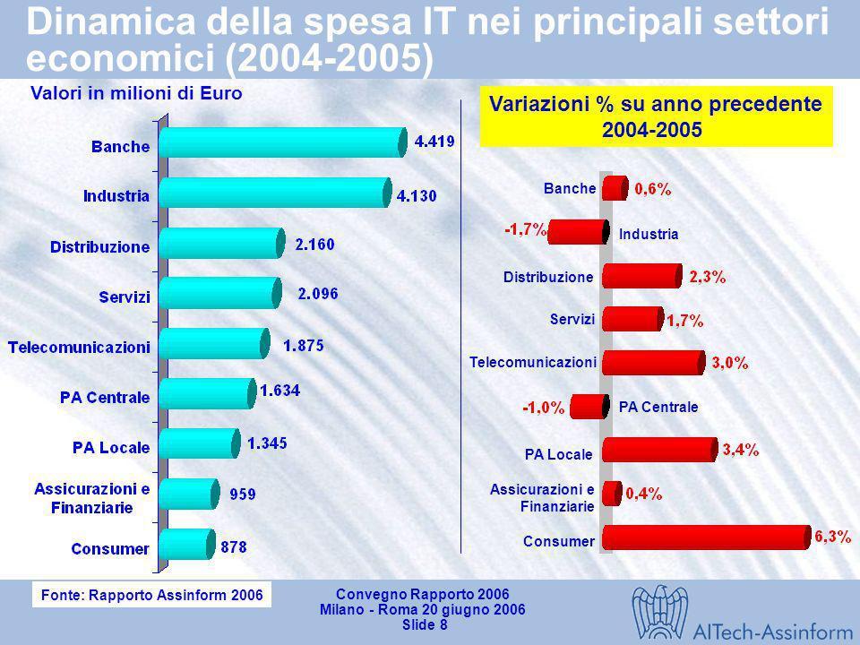 Dinamica della spesa IT nei principali settori economici (2004-2005)