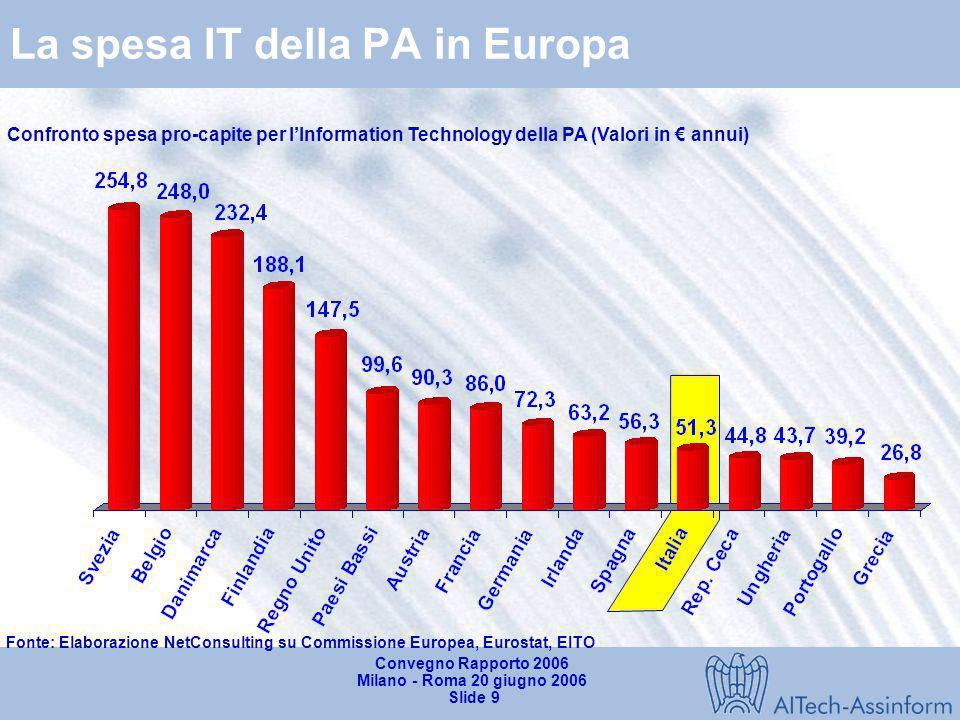 La spesa IT della PA in Europa