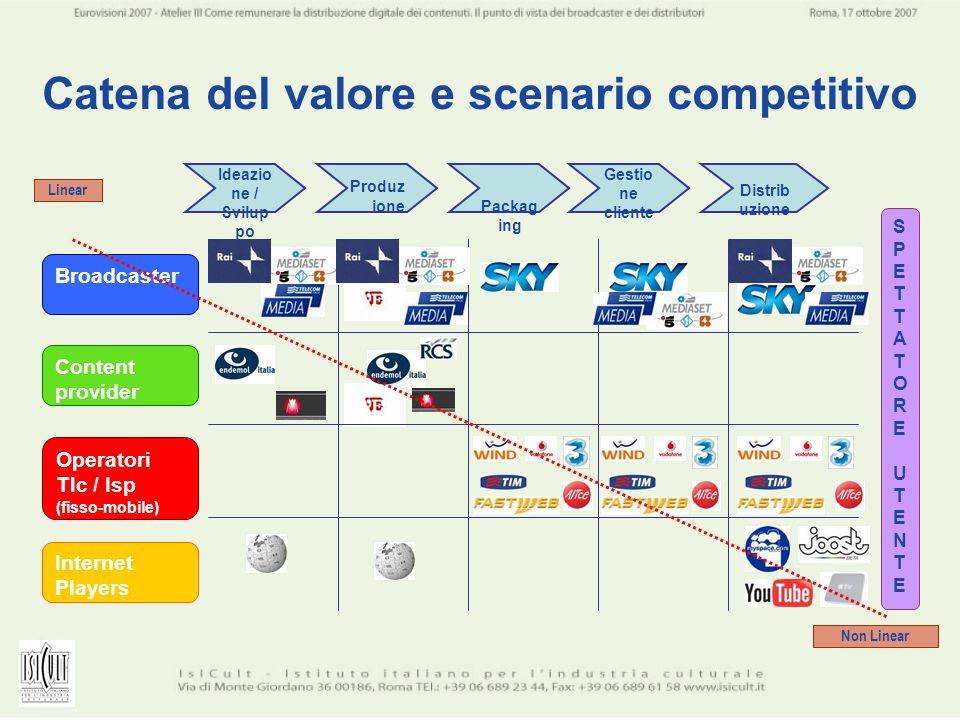Catena del valore e scenario competitivo