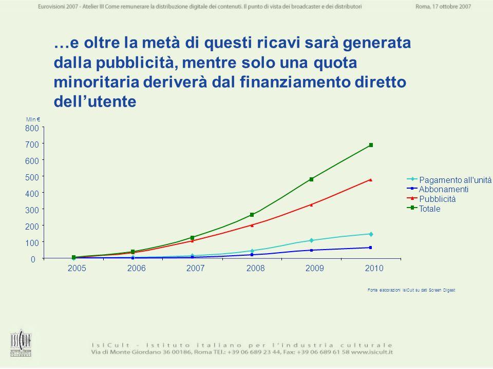 …e oltre la metà di questi ricavi sarà generata dalla pubblicità, mentre solo una quota minoritaria deriverà dal finanziamento diretto dell'utente