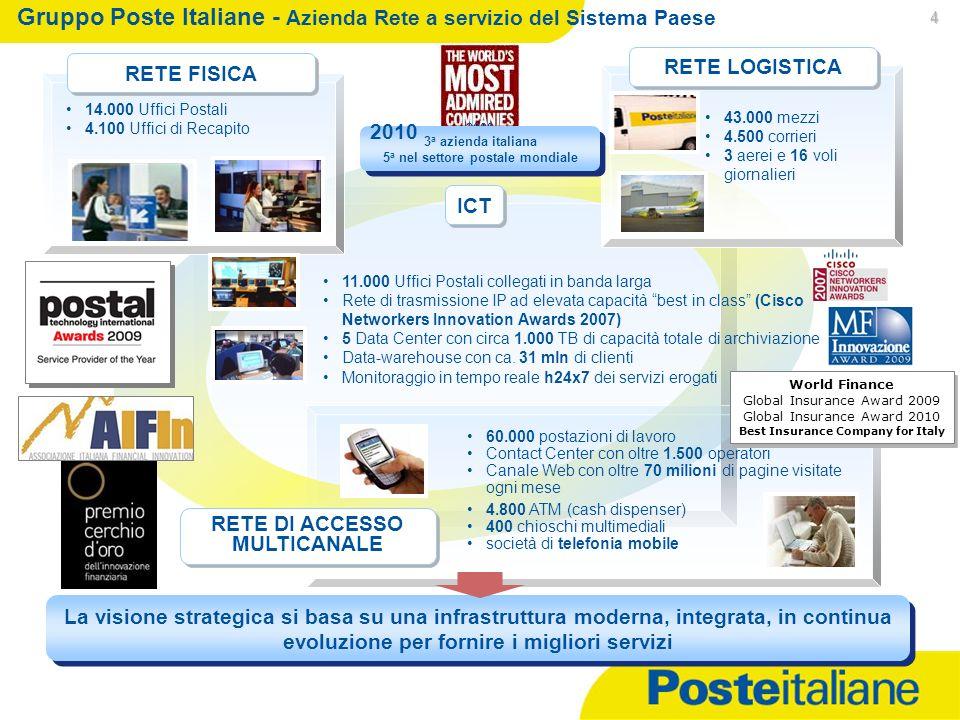 Gruppo Poste Italiane - Azienda Rete a servizio del Sistema Paese