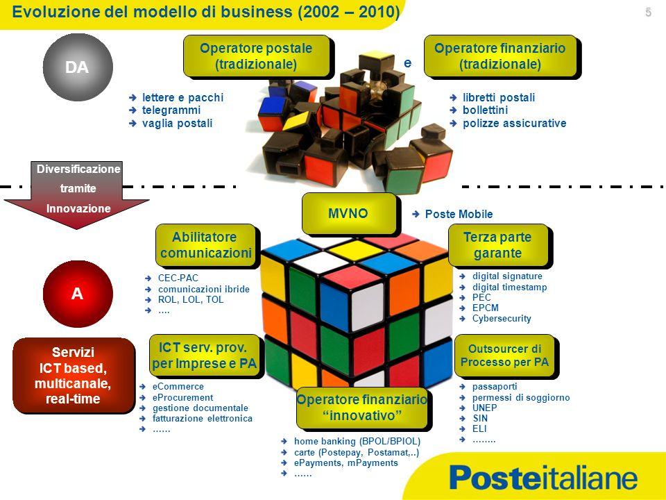 Evoluzione del modello di business (2002 – 2010)