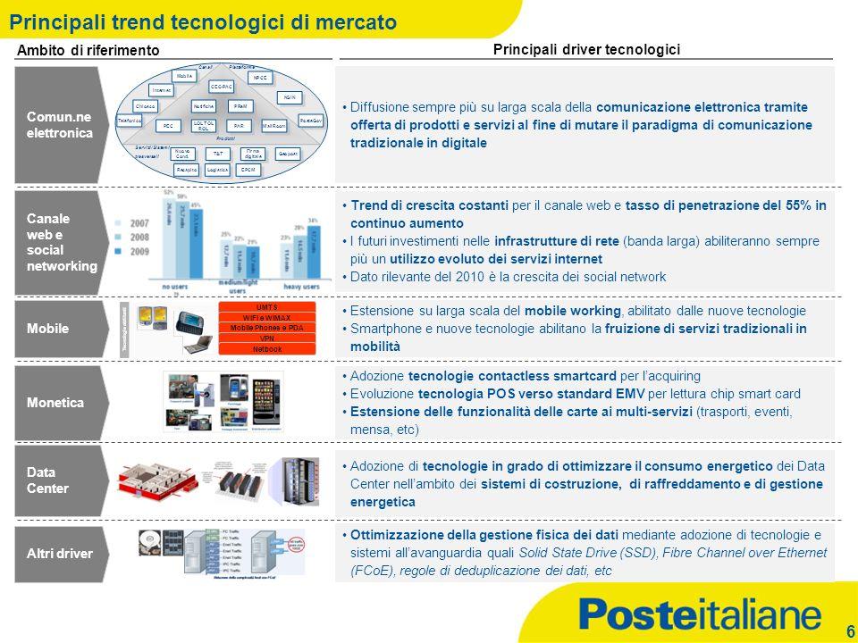 Principali trend tecnologici di mercato