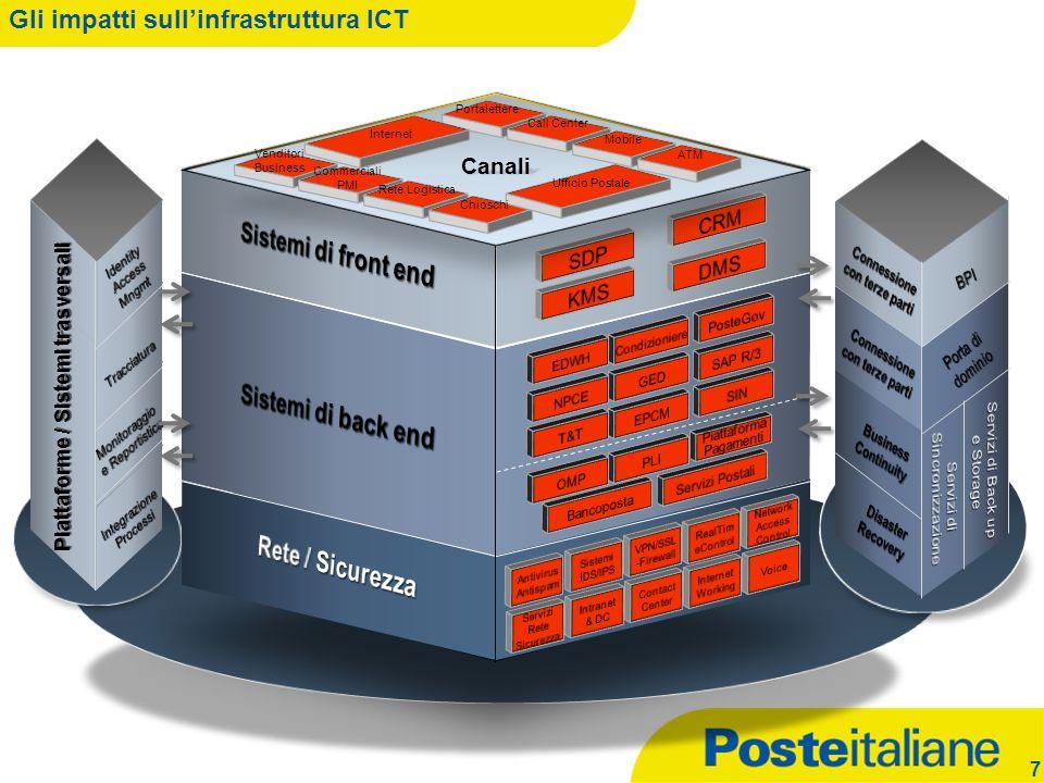Gli impatti sull'infrastruttura ICT