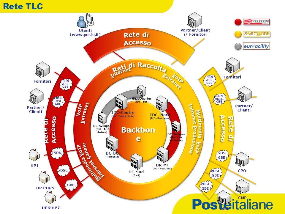 Partner/Clienti/ Fornitori IDC-Centro (RM - Congressi)